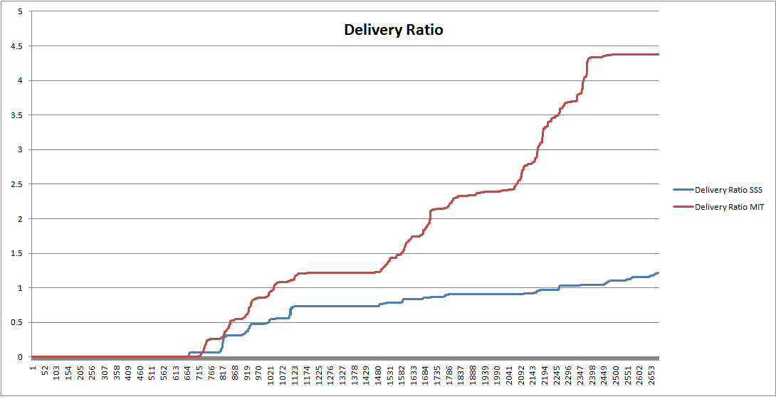 delivery_ratio