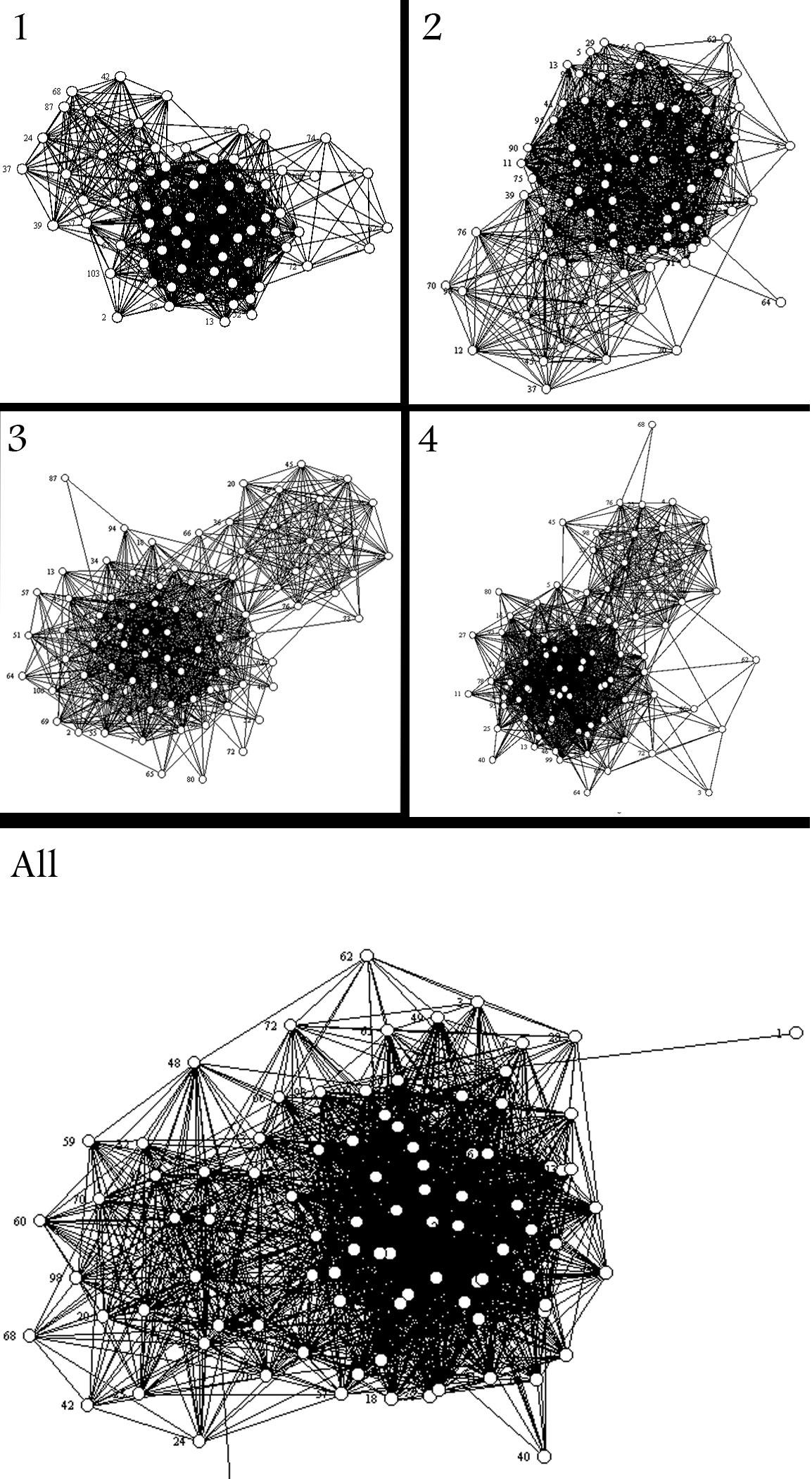 mit-graph