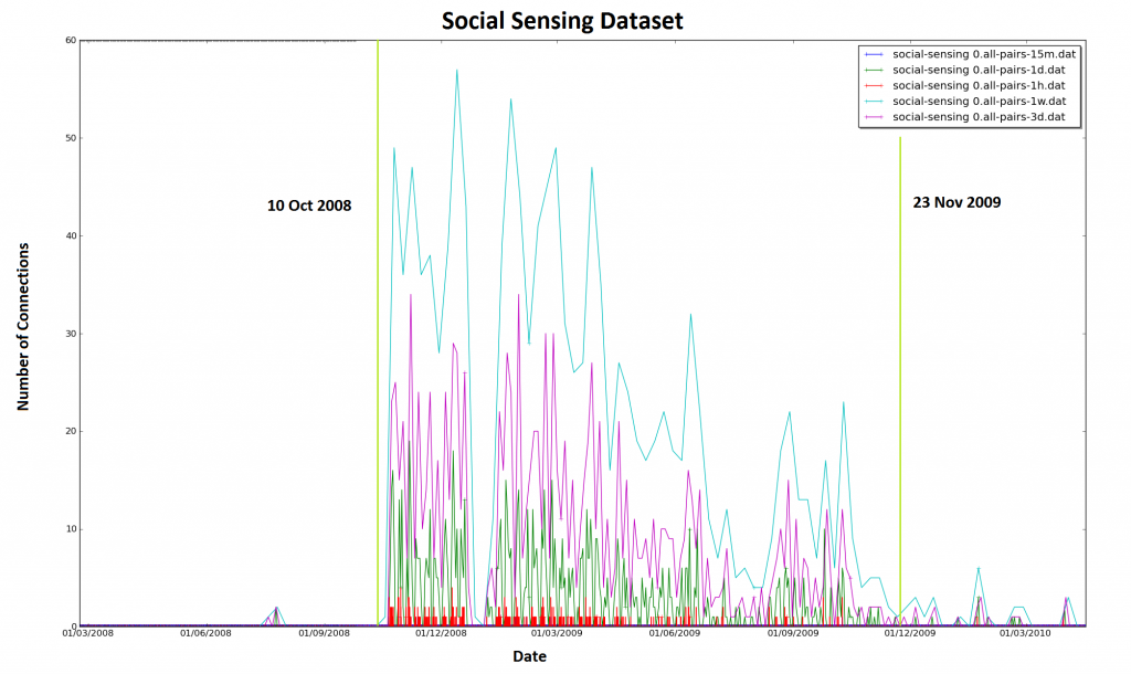 Social Sensing Dataset activity, 15mins, hourly, daily, 3 daily, and weekly. Lines showing the most active period