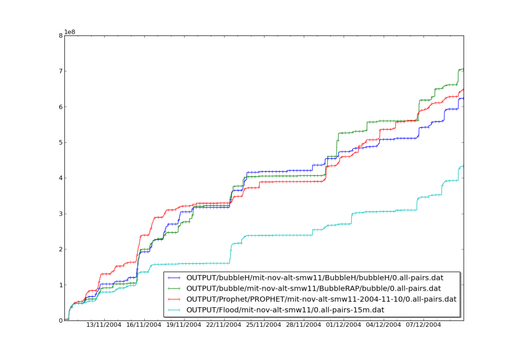 Latency in MIT-NOV dataset for Bubble, BubbleH, PROPHET and Flood.
