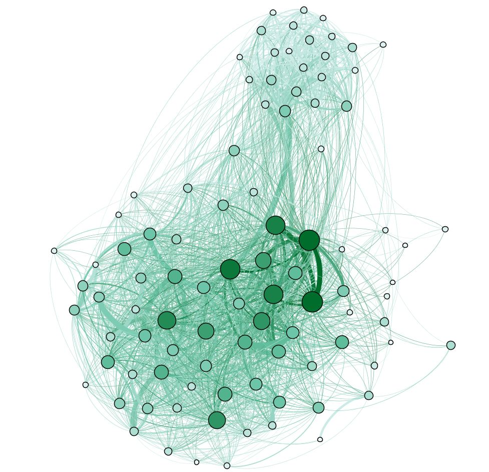 LinkClustering communities on MIT-NOV where the size and colour of the node indicate the number of communities it belongs to