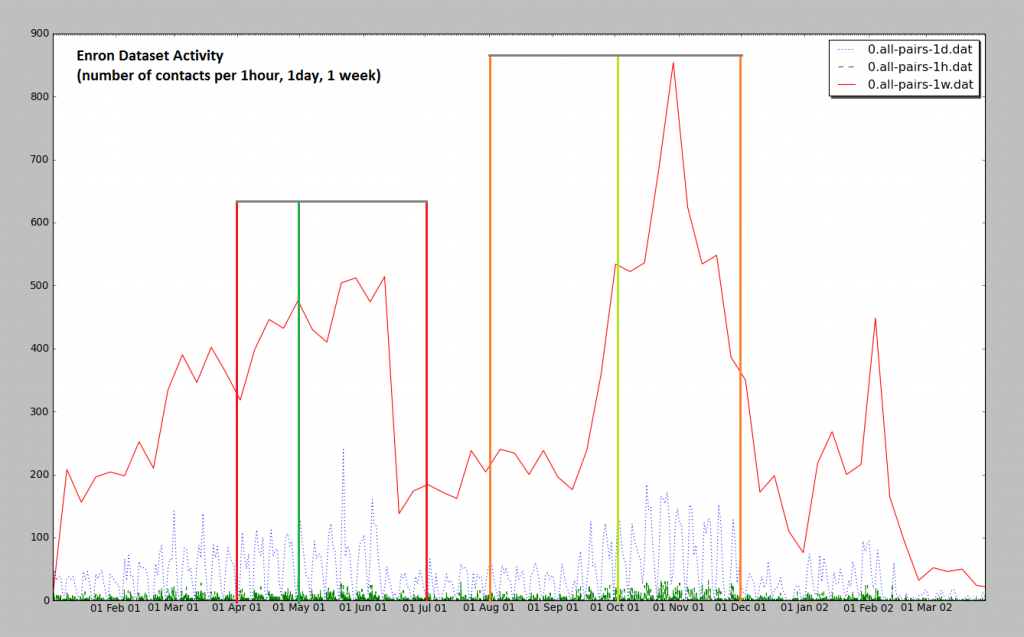 Activity in the Enron dataset, hourly, daily, weekly, showing possible periods that could be used for training/testing