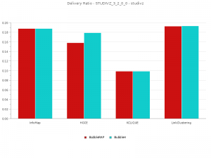 Delivery Ratio for BubbleH vs BubbleRAP for Studivz 3 2 0 0
