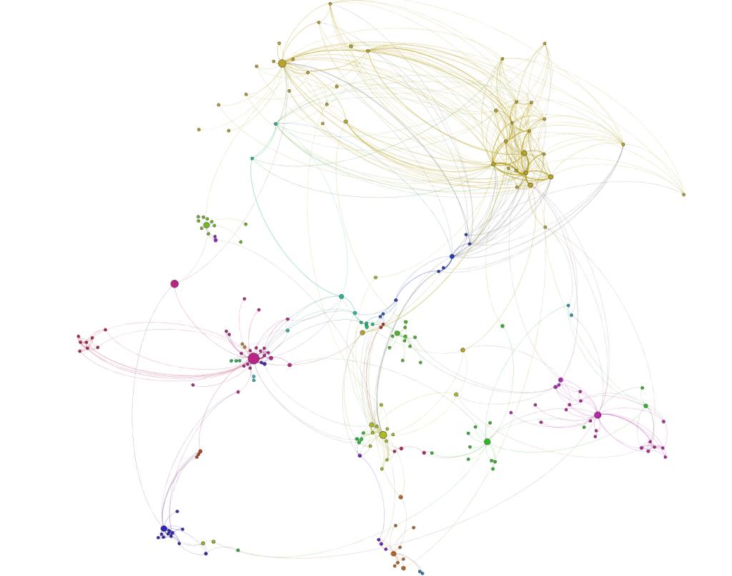 InfoMap clustering of Studivz dataset, where N=3 and L=2