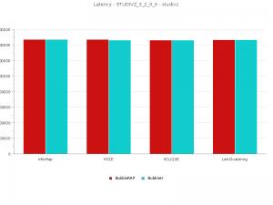 Latency for BubbleH vs BubbleRAP for Studivz 3 2 0 0