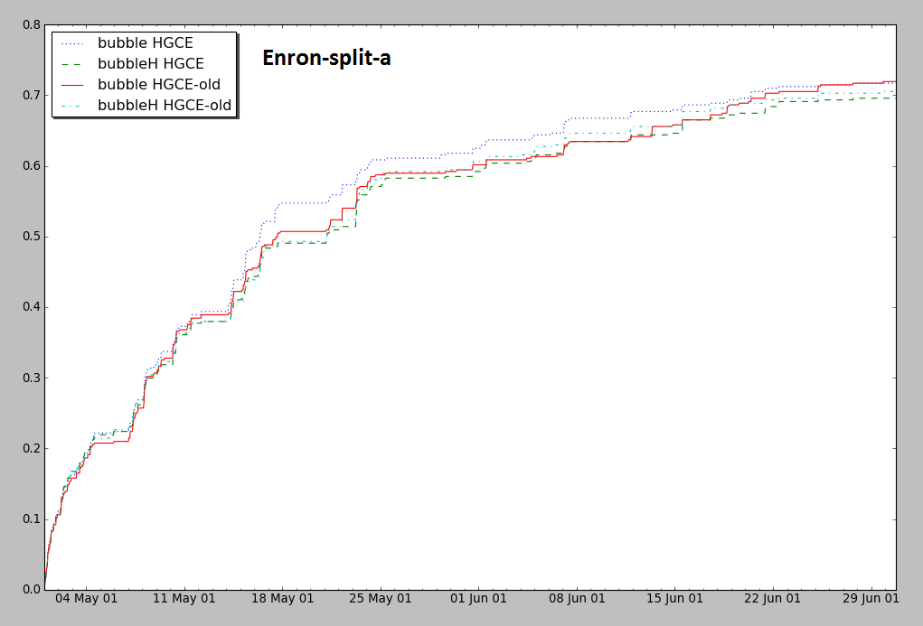 Delivery Ratio for Enron, BubbleH vs Bubble - old results vs new results - no great change