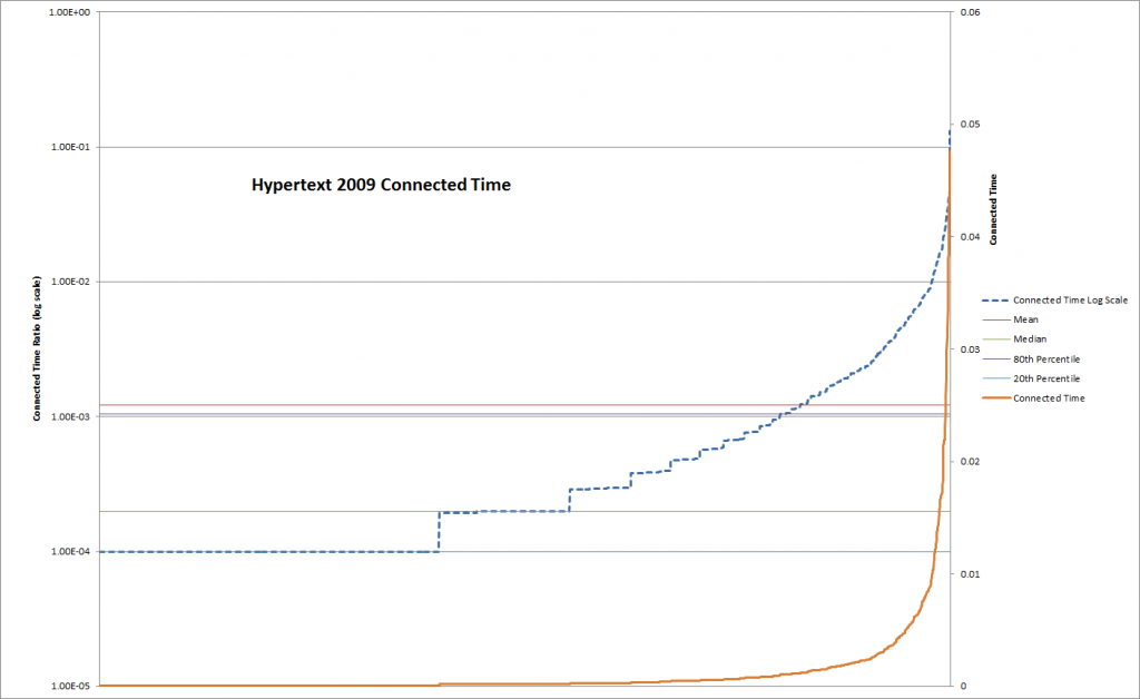 Hypertext2009 Connected Time plot with mean, median 20th percentile and 80 percentile shown on log scale